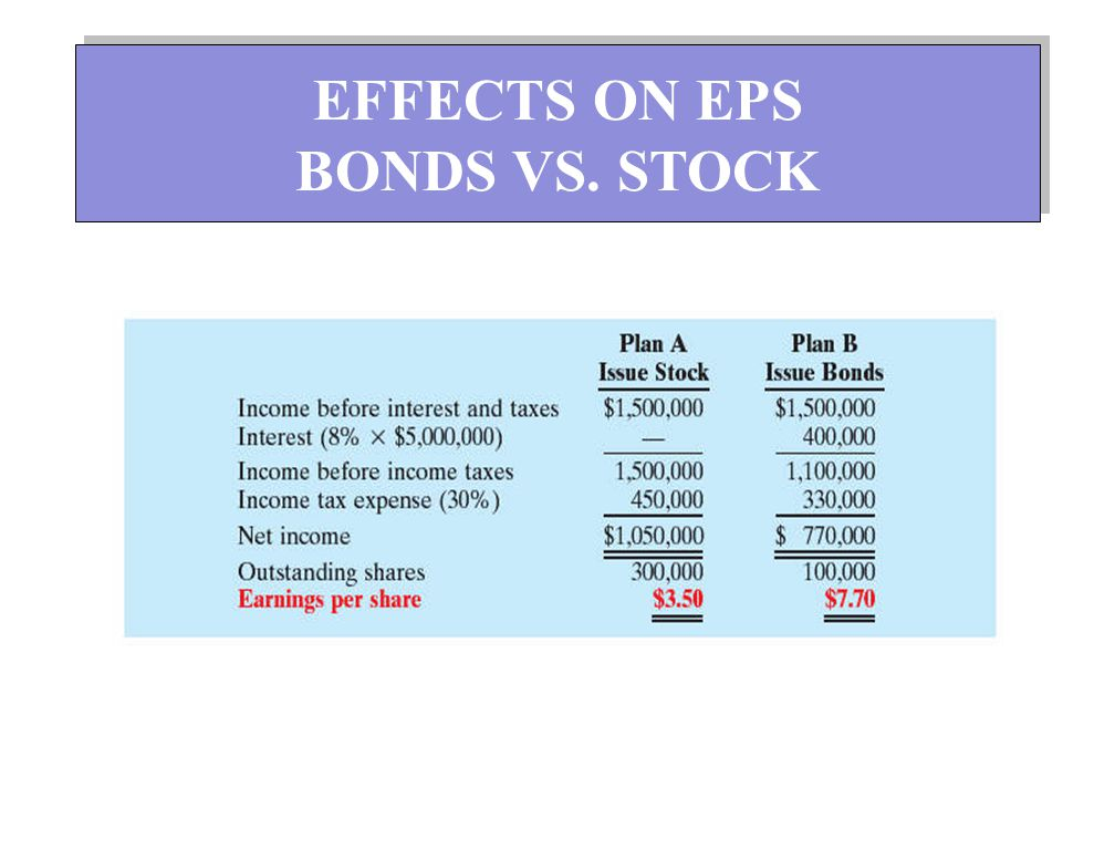 EFFECTS ON EPS BONDS VS. STOCK