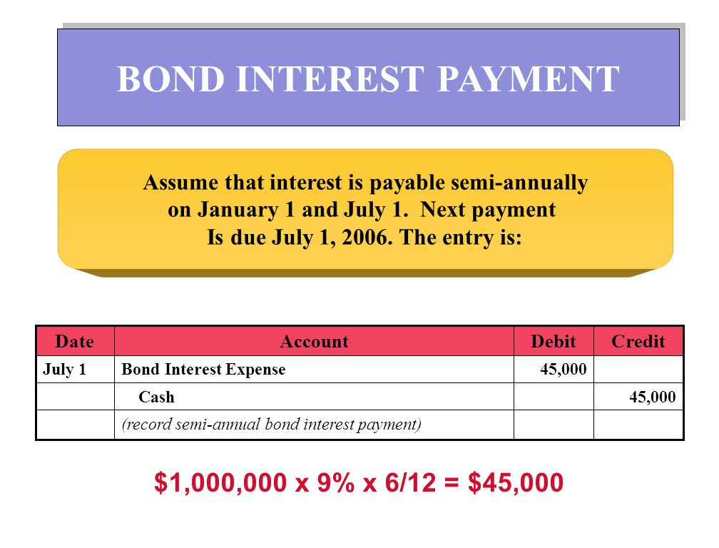 BOND INTEREST PAYMENT $1,000,000 x 9% x 6/12 = $45,000