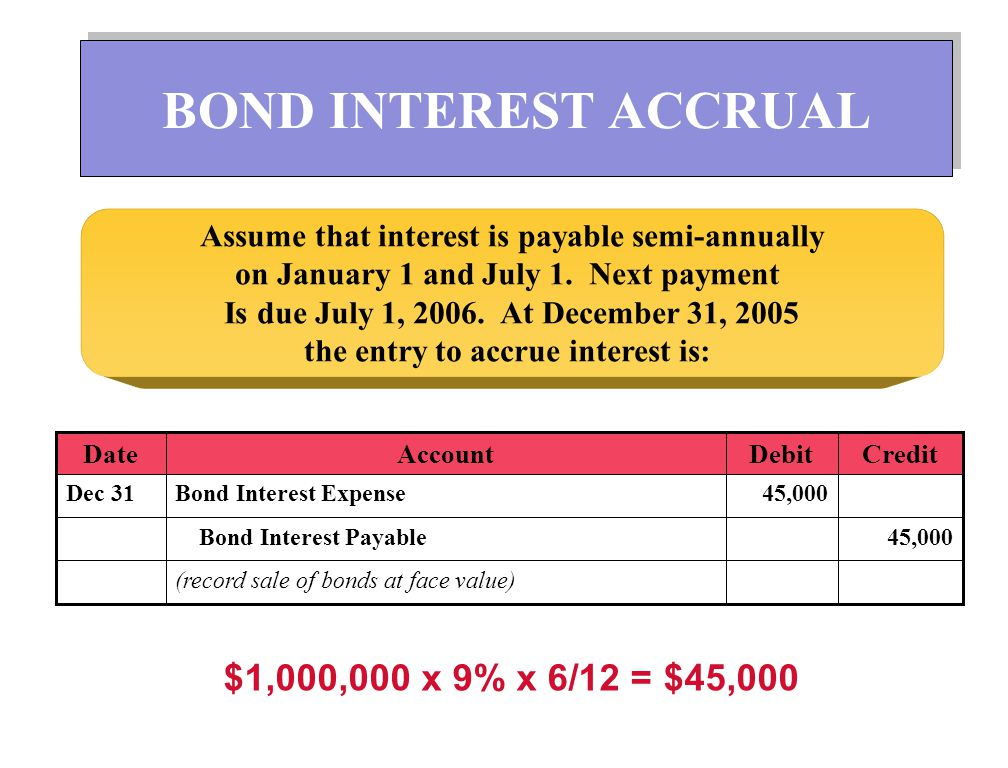 BOND INTEREST ACCRUAL $1,000,000 x 9% x 6/12 = $45,000