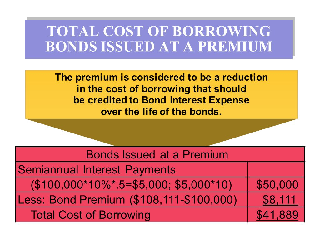 TOTAL COST OF BORROWING BONDS ISSUED AT A PREMIUM