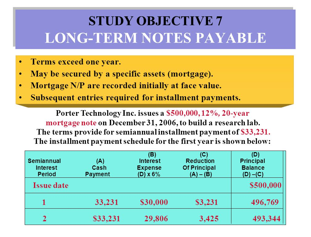 STUDY OBJECTIVE 7 LONG-TERM NOTES PAYABLE