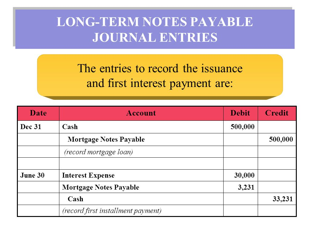 LONG-TERM NOTES PAYABLE JOURNAL ENTRIES