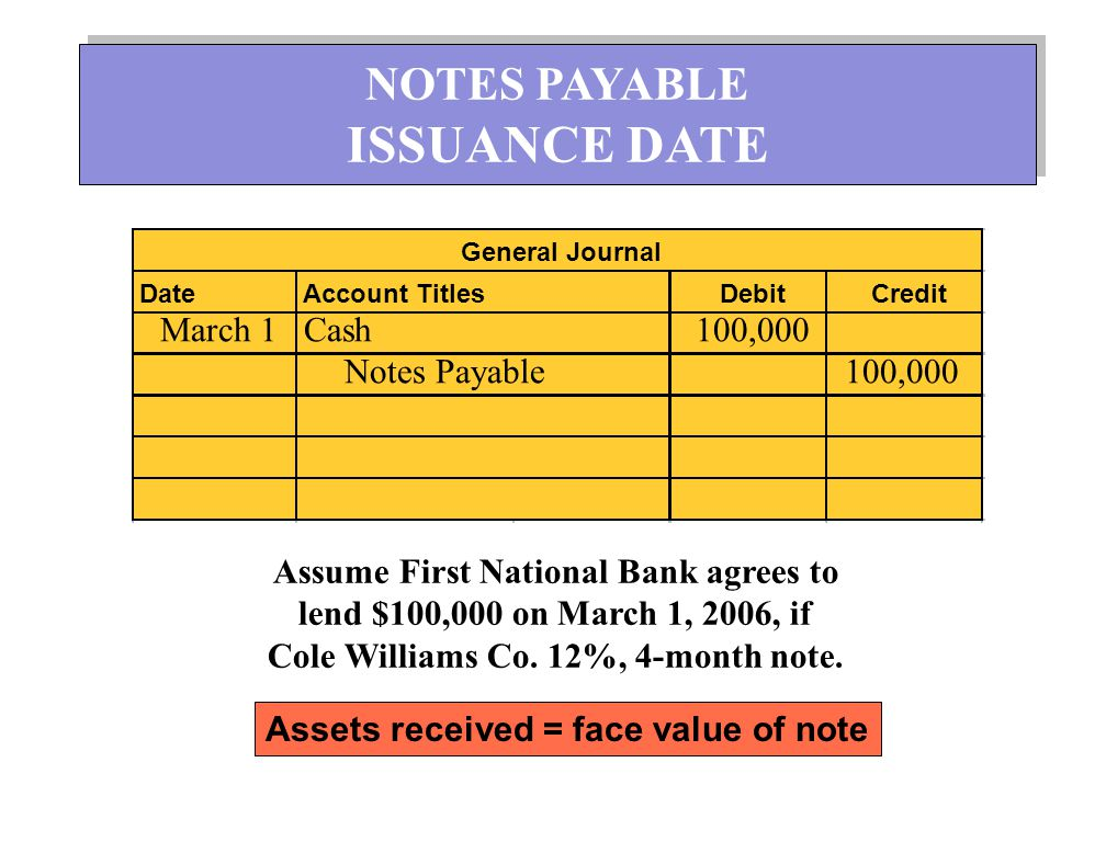 ISSUANCE DATE NOTES PAYABLE March 1 Cash 100,000 Notes Payable 100,000