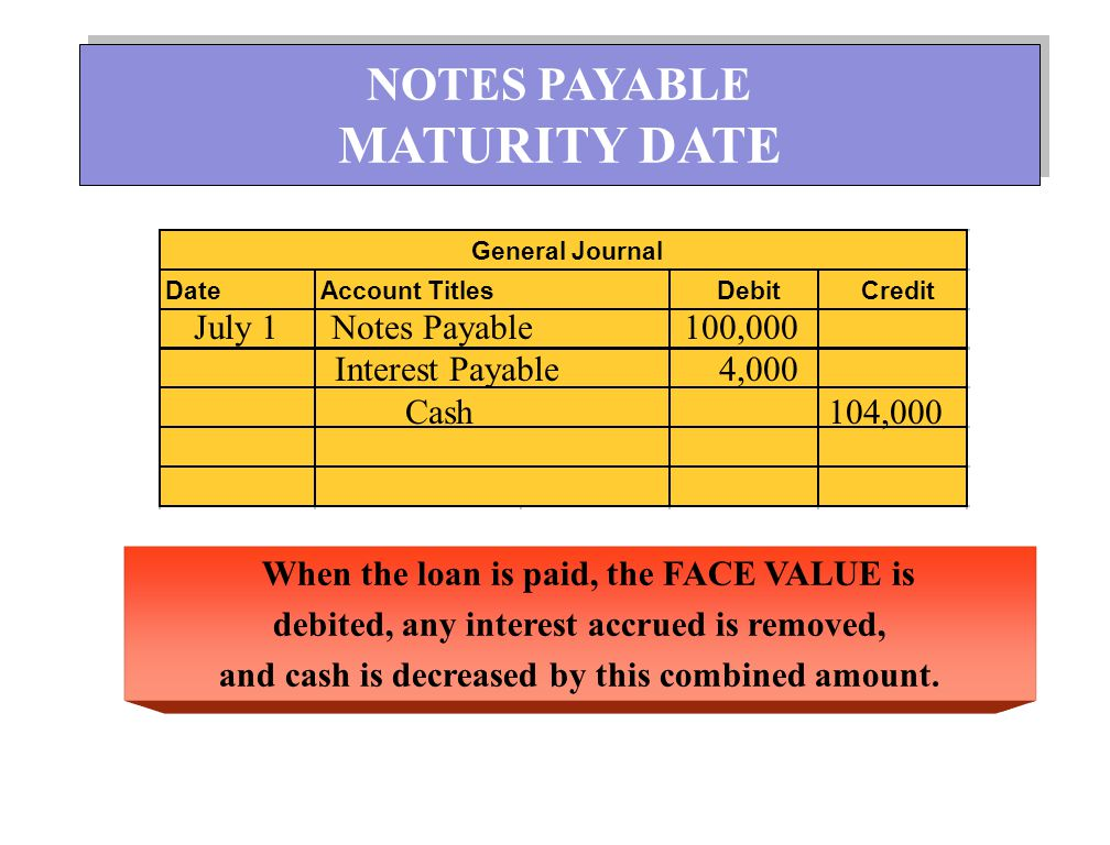MATURITY DATE NOTES PAYABLE July 1 Notes Payable 100,000