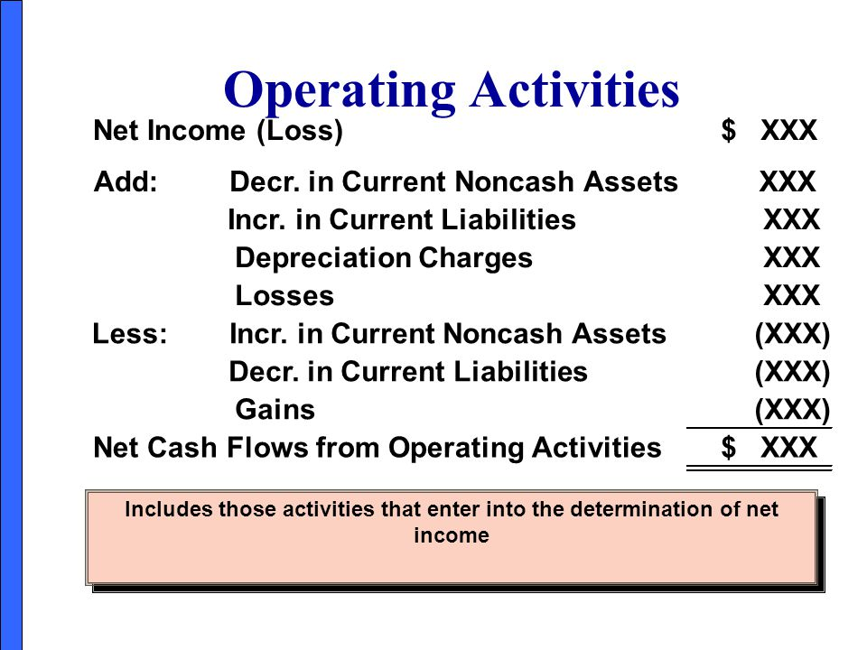 Operating Activities Net Income (Loss) $ XXX Add: