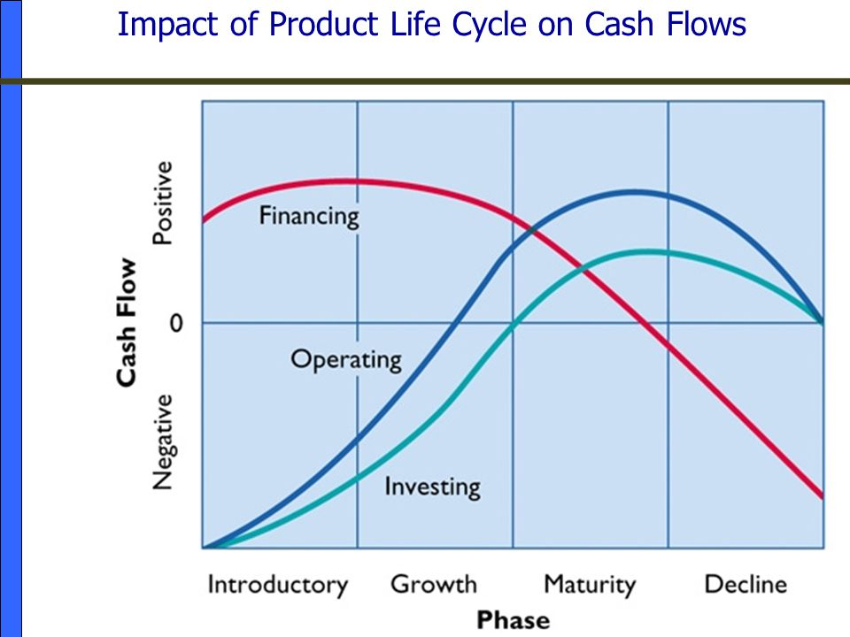 Impact of Product Life Cycle on Cash Flows