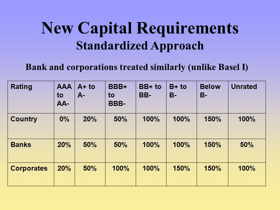 New Capital Requirements Standardized Approach