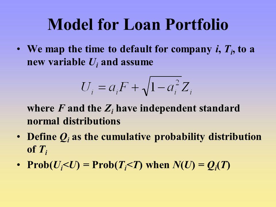Model for Loan Portfolio