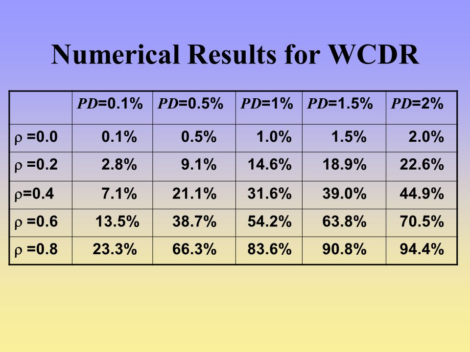 Numerical Results for WCDR
