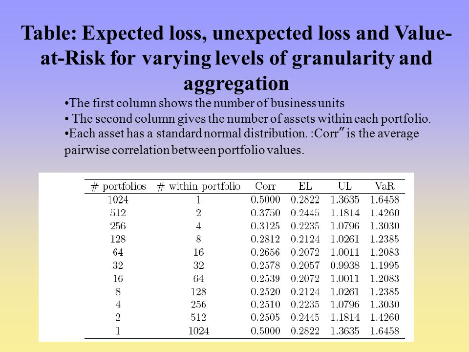 Table: Expected loss, unexpected loss and Value-at-Risk for varying levels of granularity and aggregation