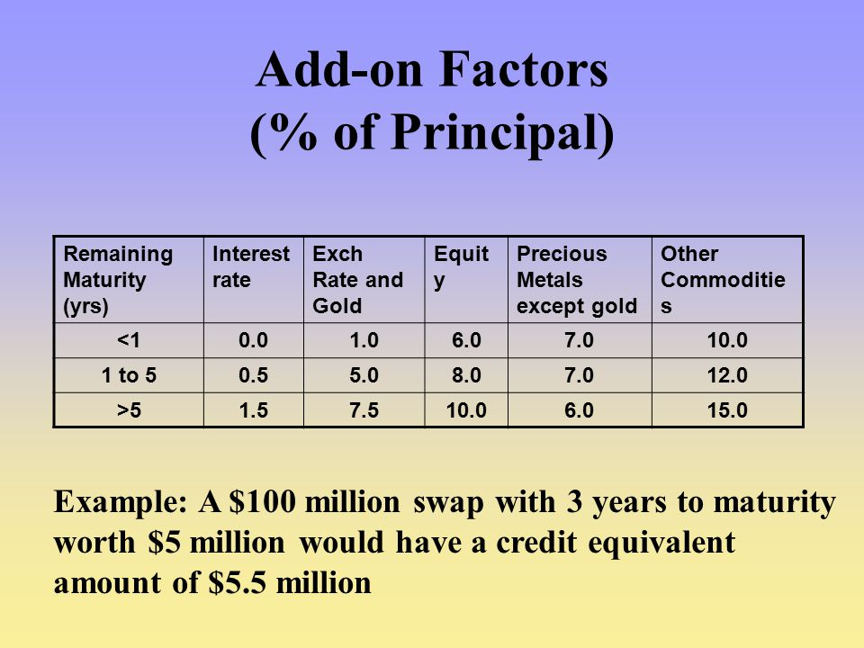Add-on Factors (% of Principal)