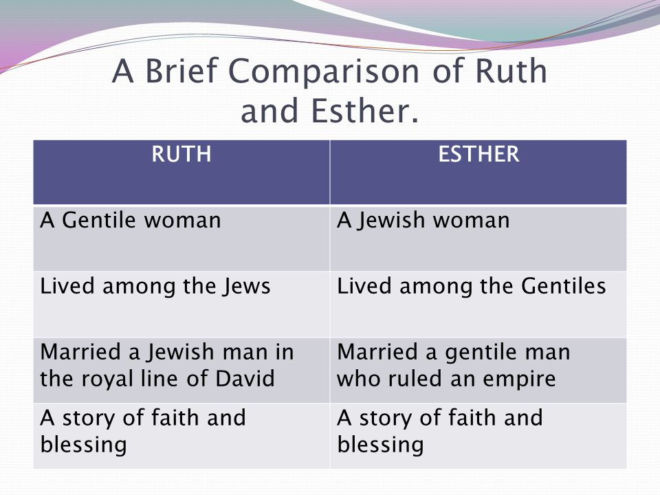 A Brief Comparison of Ruth and Esther.