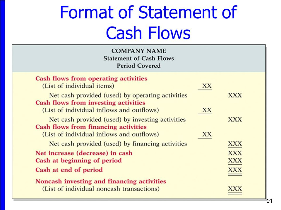Format of Statement of Cash Flows