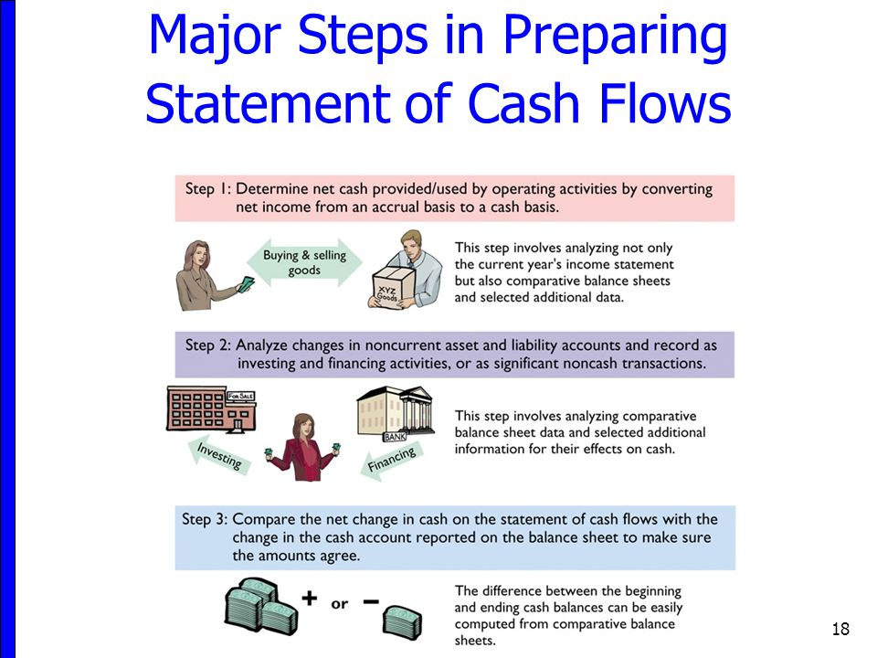 Major Steps in Preparing Statement of Cash Flows