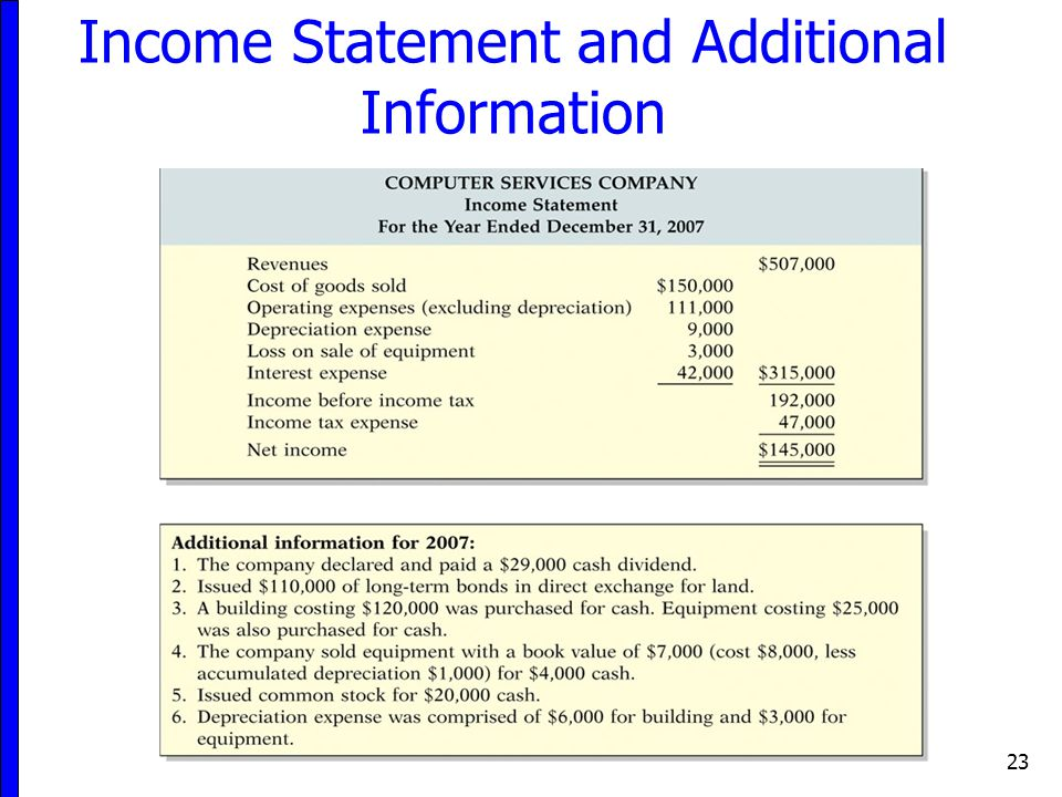 Income Statement and Additional Information