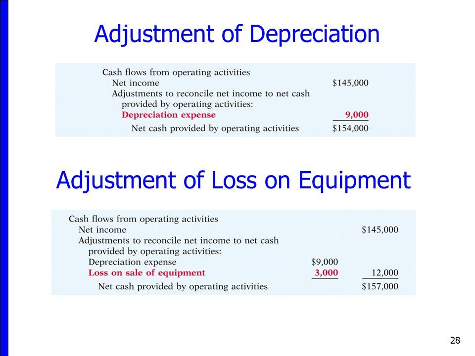 Adjustment of Depreciation