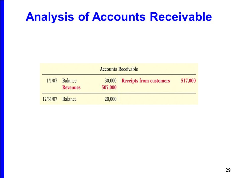 Analysis of Accounts Receivable