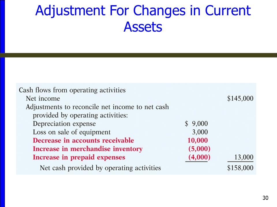 Adjustment For Changes in Current Assets