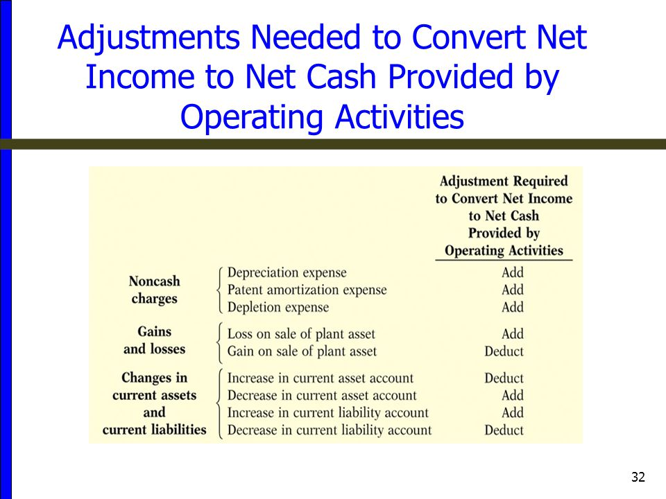 Adjustments Needed to Convert Net Income to Net Cash Provided by Operating Activities