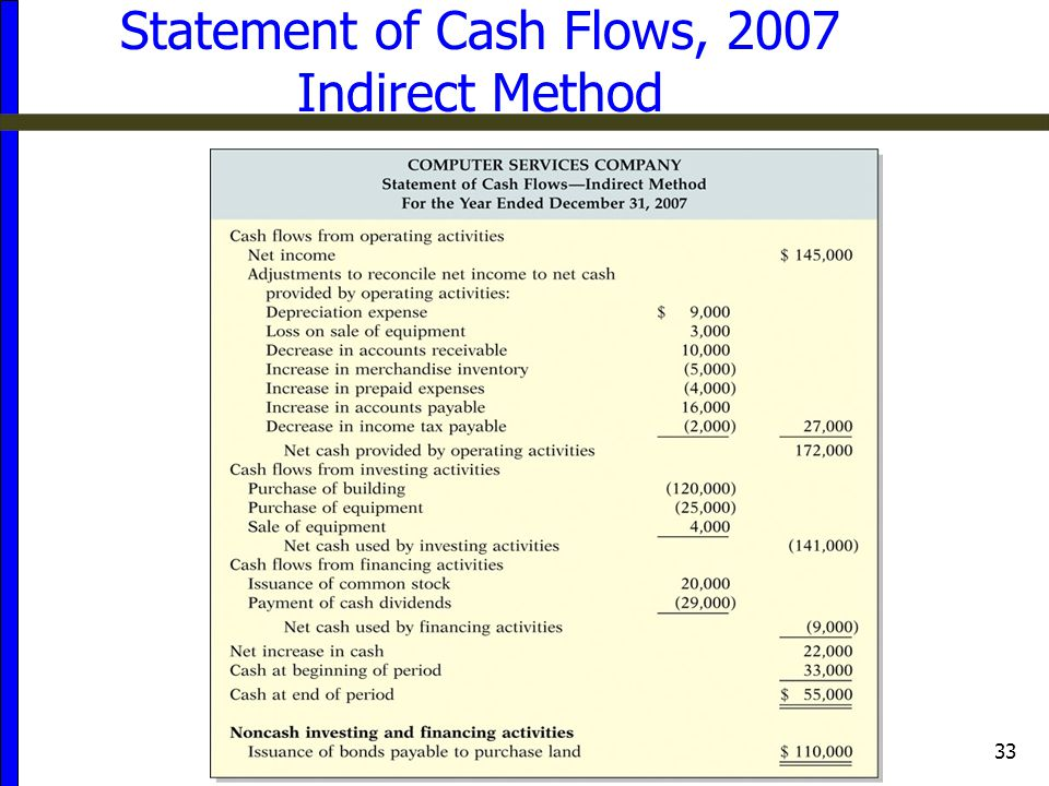 Statement of Cash Flows, 2007 Indirect Method
