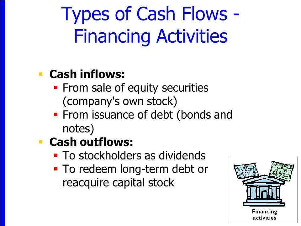 Types of Cash Flows - Financing Activities