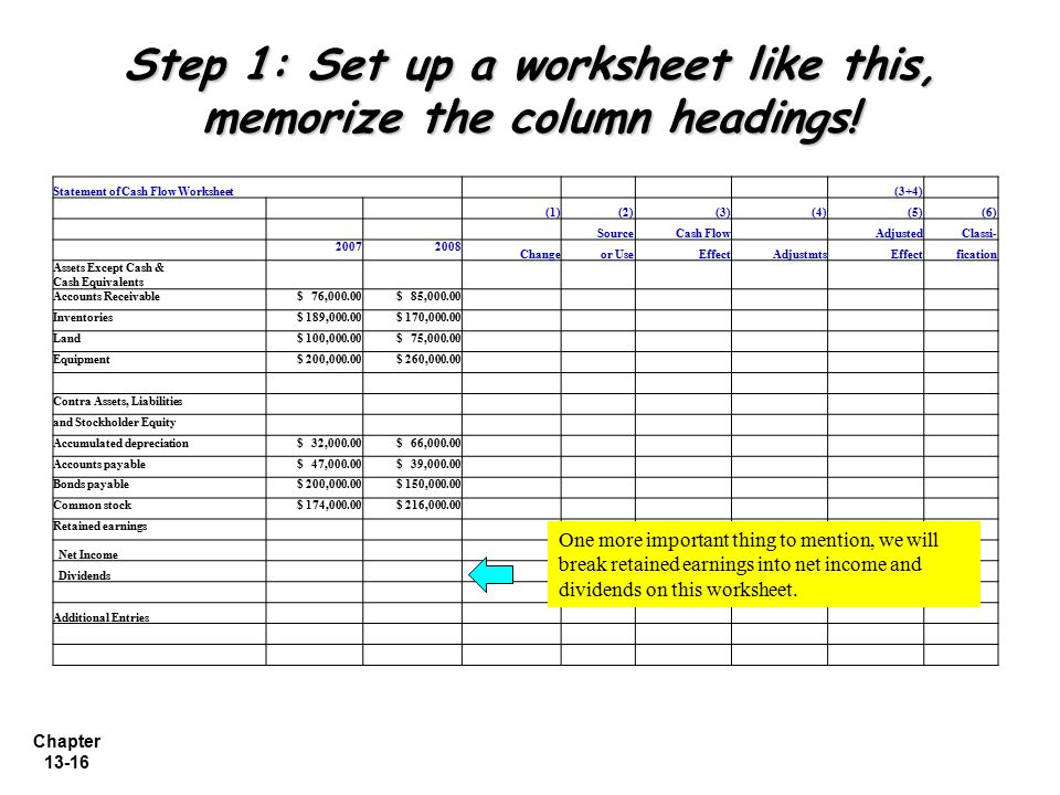 Step 1: Set up a worksheet like this, memorize the column headings!
