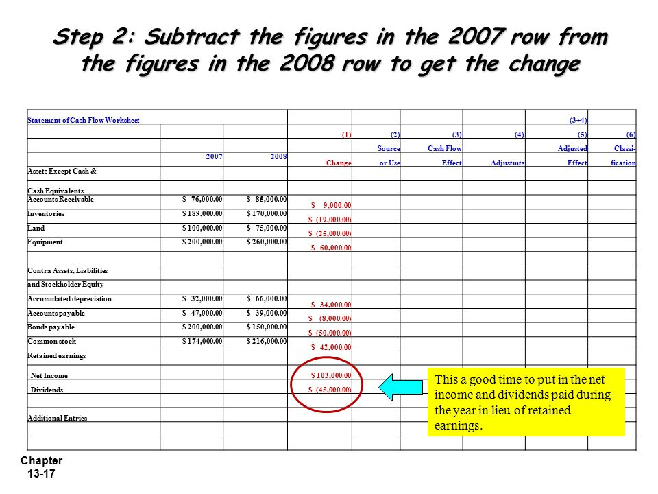Step 2: Subtract the figures in the 2007 row from the figures in the 2008 row to get the change