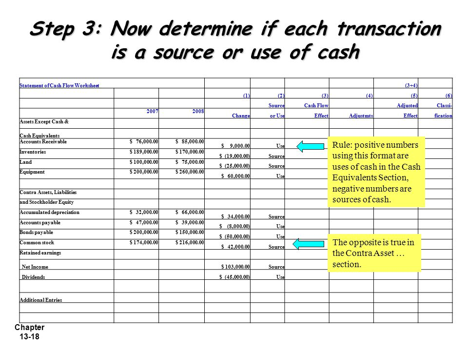 Step 3: Now determine if each transaction is a source or use of cash
