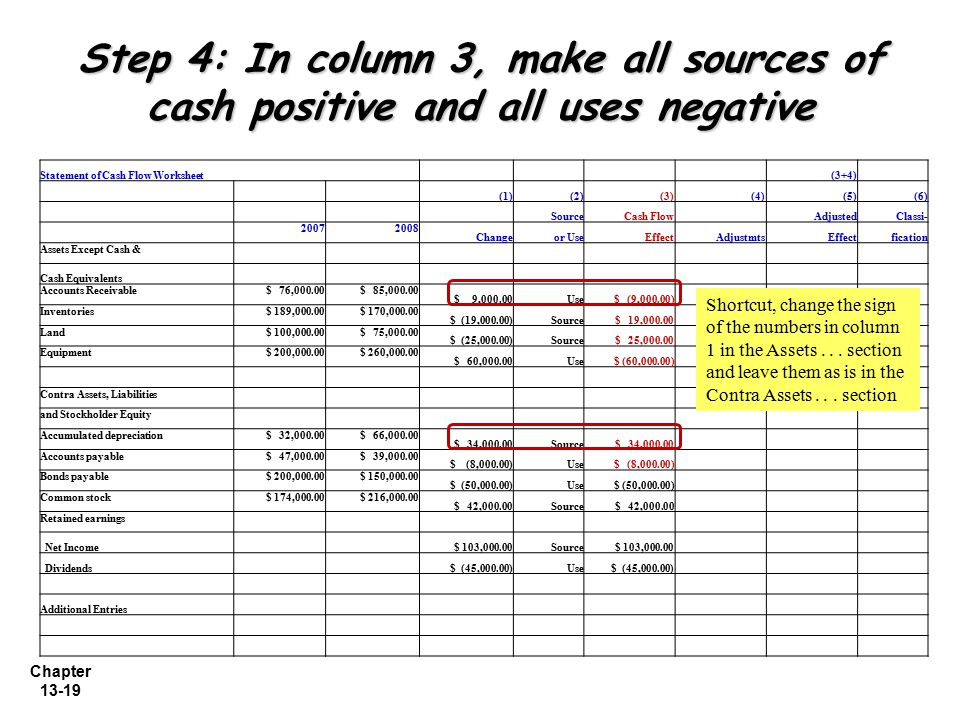 Step 4: In column 3, make all sources of cash positive and all uses negative