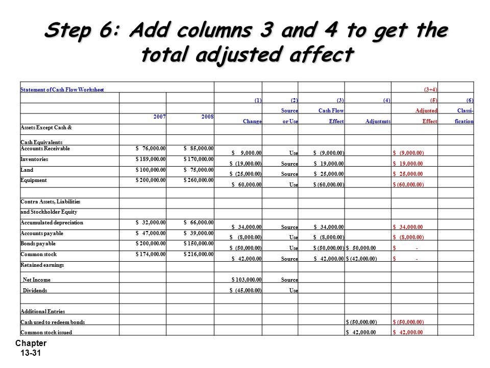 Step 6: Add columns 3 and 4 to get the total adjusted affect
