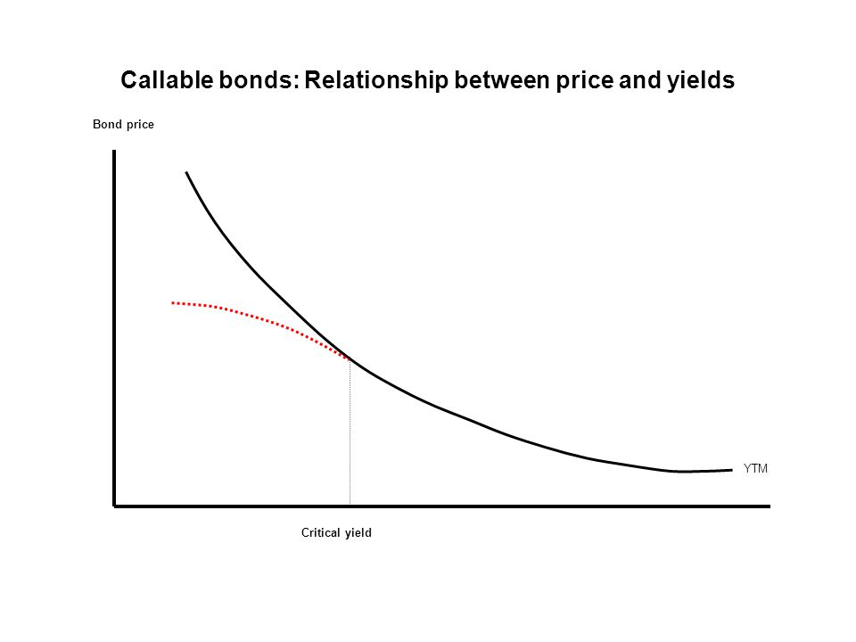 Callable bonds: Relationship between price and yields
