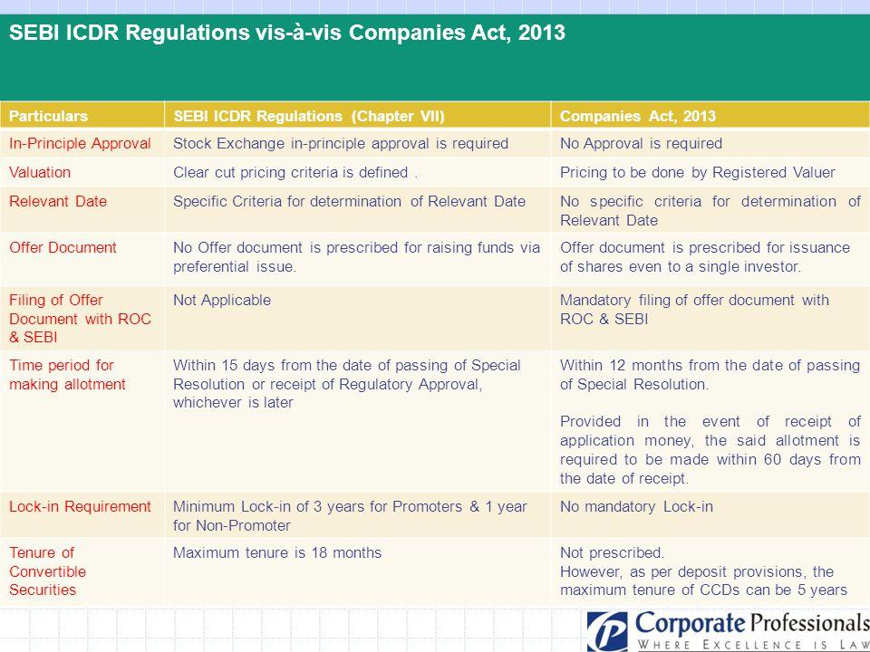SEBI ICDR Regulations vis-à-vis Companies Act, 2013