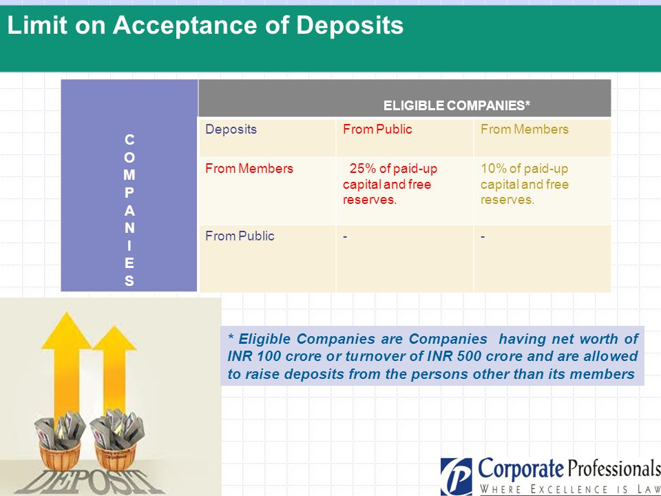 Limit on Acceptance of Deposits