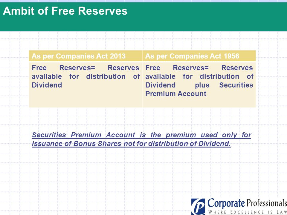Ambit of Free Reserves As per Companies Act 2013