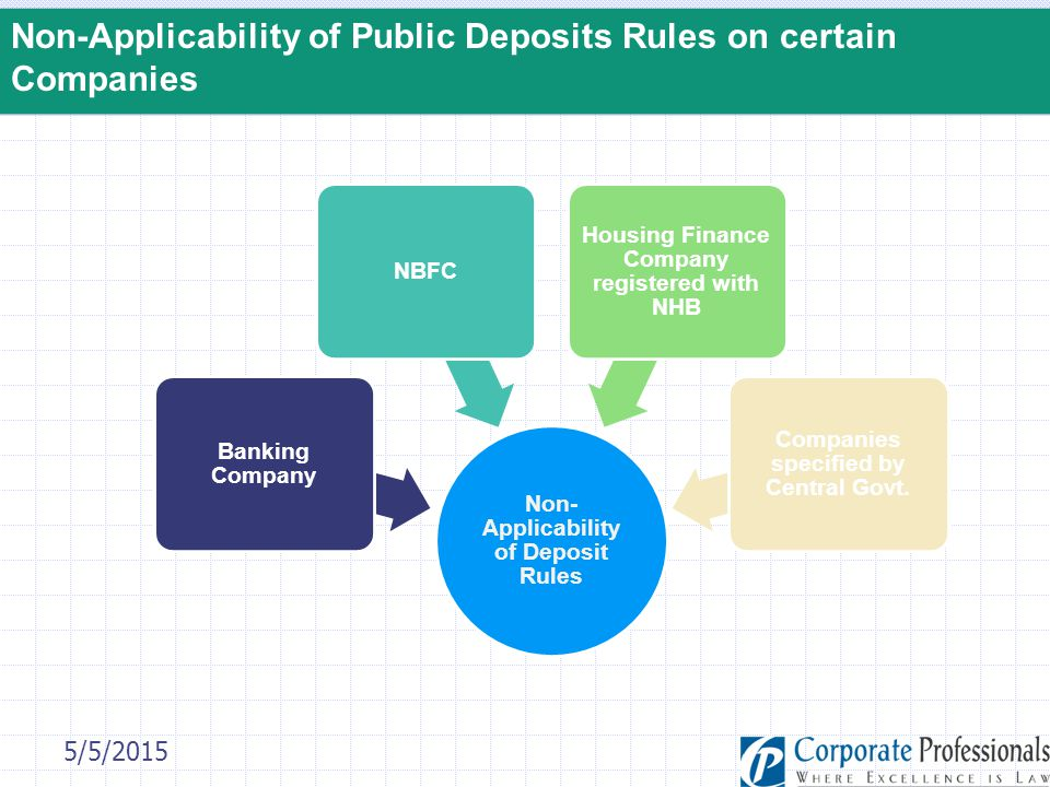 Non-Applicability of Public Deposits Rules on certain Companies