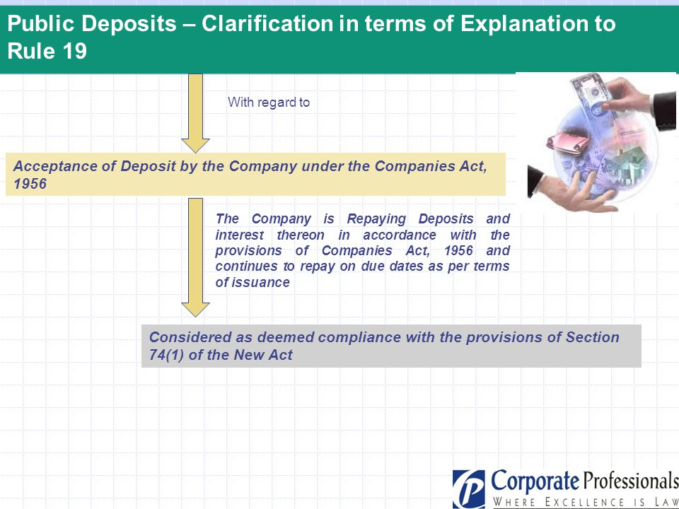 Public Deposits – Clarification in terms of Explanation to Rule 19