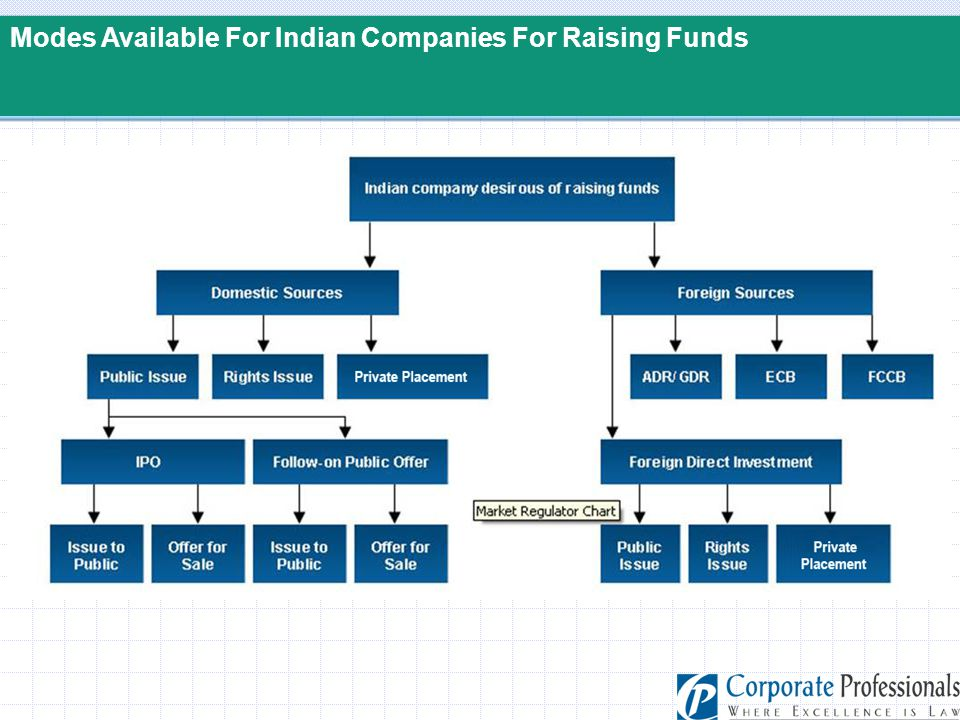 Modes Available For Indian Companies For Raising Funds