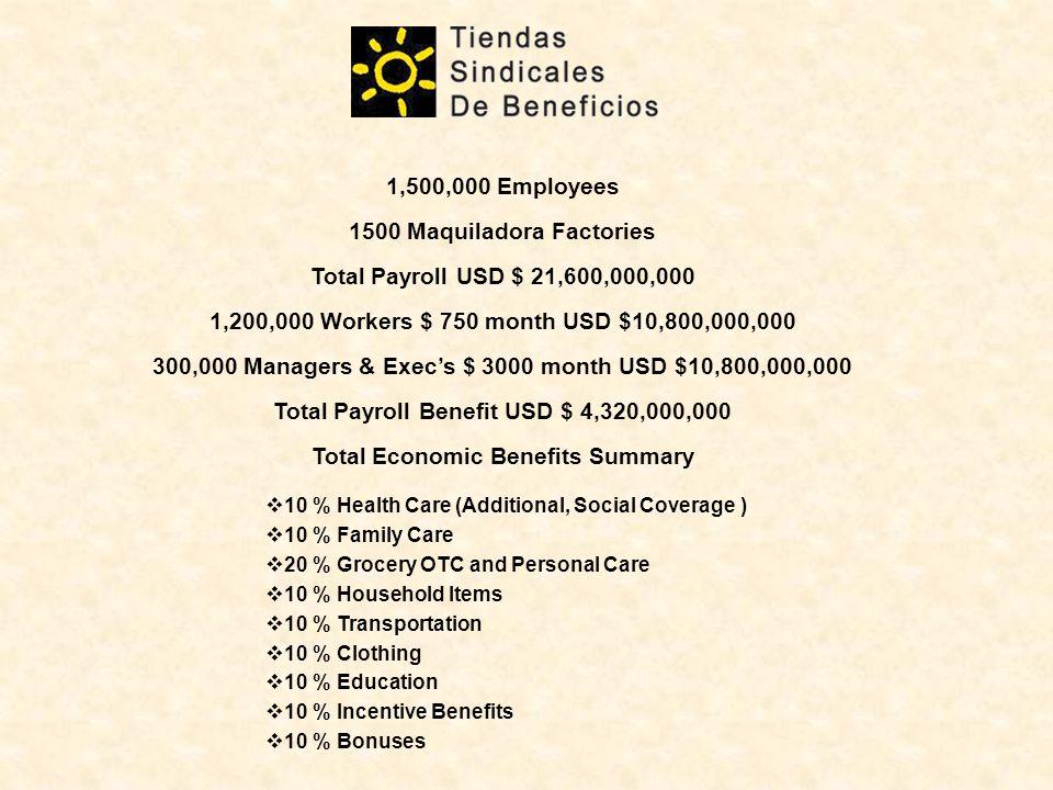 1500 Maquiladora Factories Total Payroll USD $ 21,600,000,000