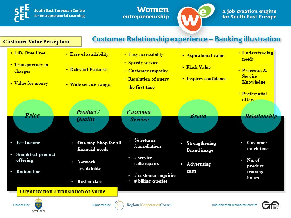 Customer Relationship experience – Banking illustration