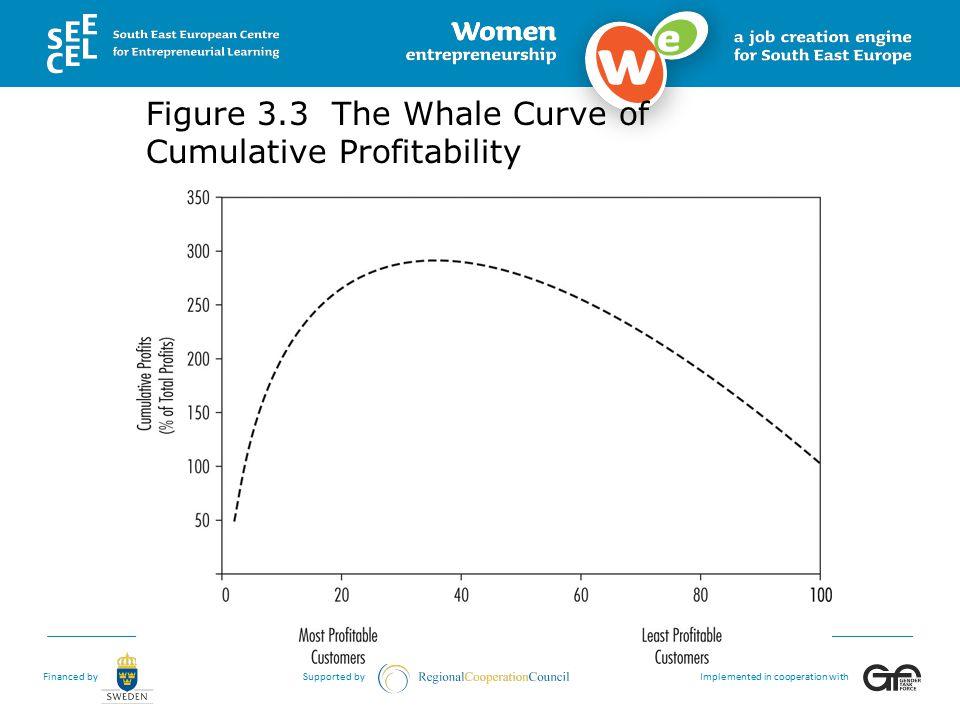 Figure 3.3 The Whale Curve of Cumulative Profitability