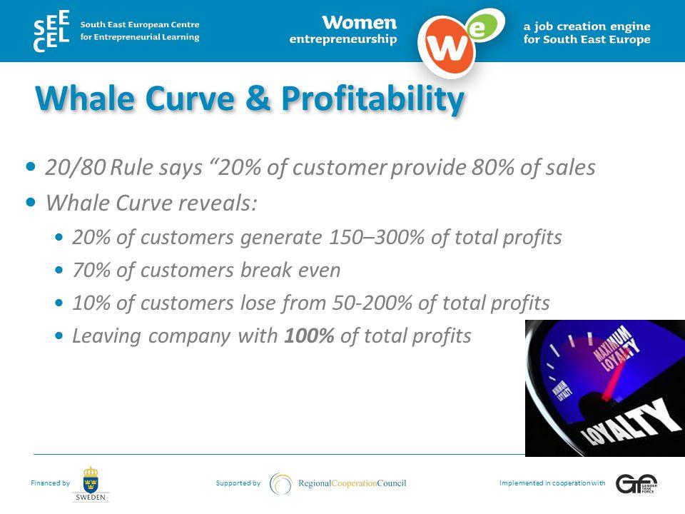 Whale Curve & Profitability