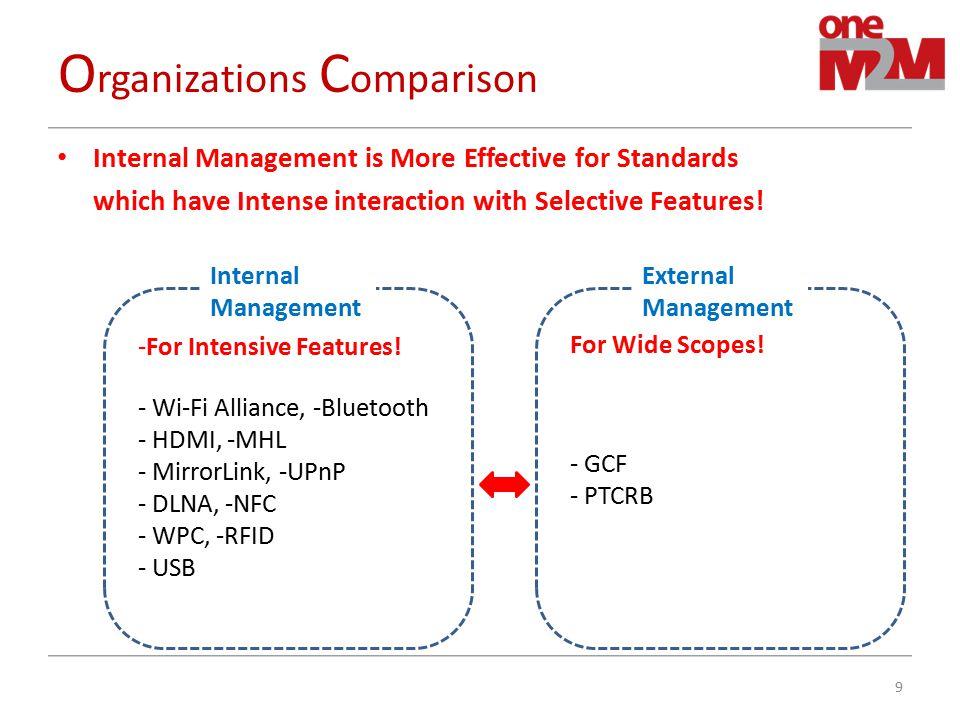 Organizations Comparison