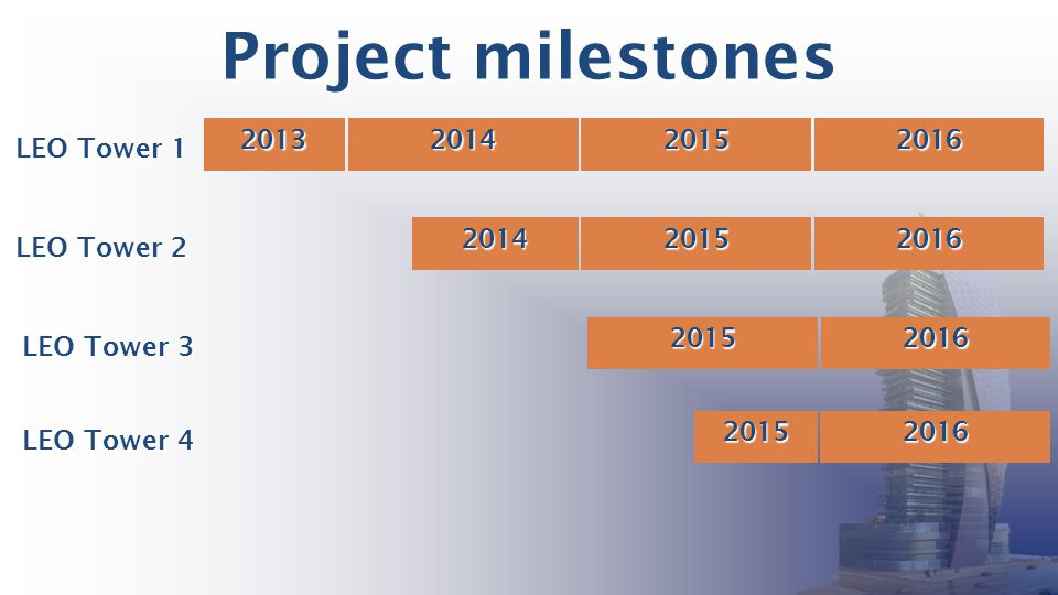 Project milestones 2013 2014 2015 2016 LEO Tower 1 2014 2015 2016