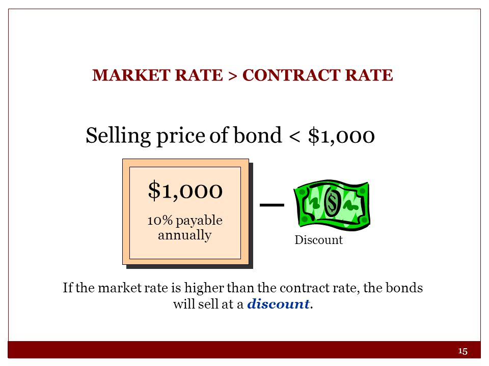 MARKET RATE > CONTRACT RATE