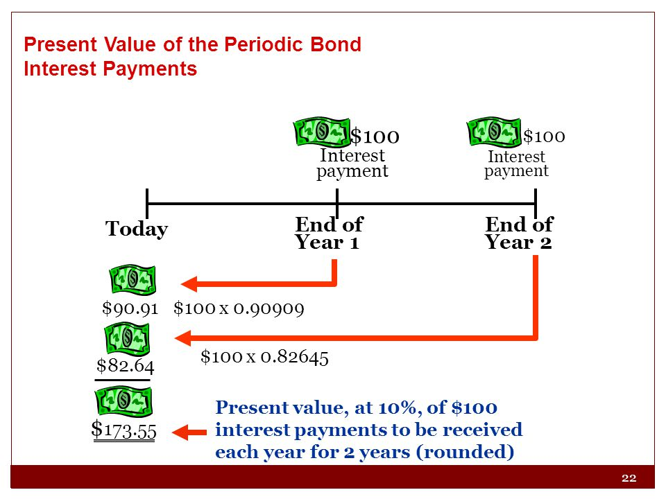 $100 $173.55 Present Value of the Periodic Bond Interest Payments