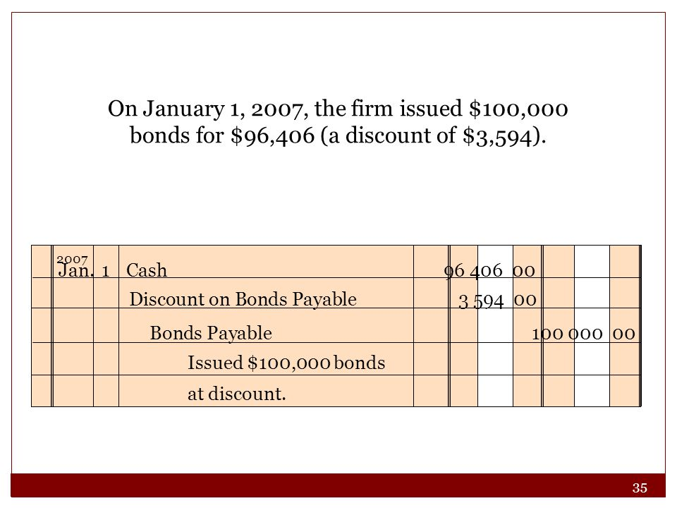 On January 1, 2007, the firm issued $100,000 bonds for $96,406 (a discount of $3,594). Jan. 1 Cash 96 406 00.