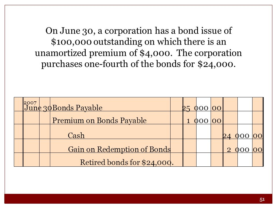 On June 30, a corporation has a bond issue of $100,000 outstanding on which there is an unamortized premium of $4,000. The corporation purchases one-fourth of the bonds for $24,000.