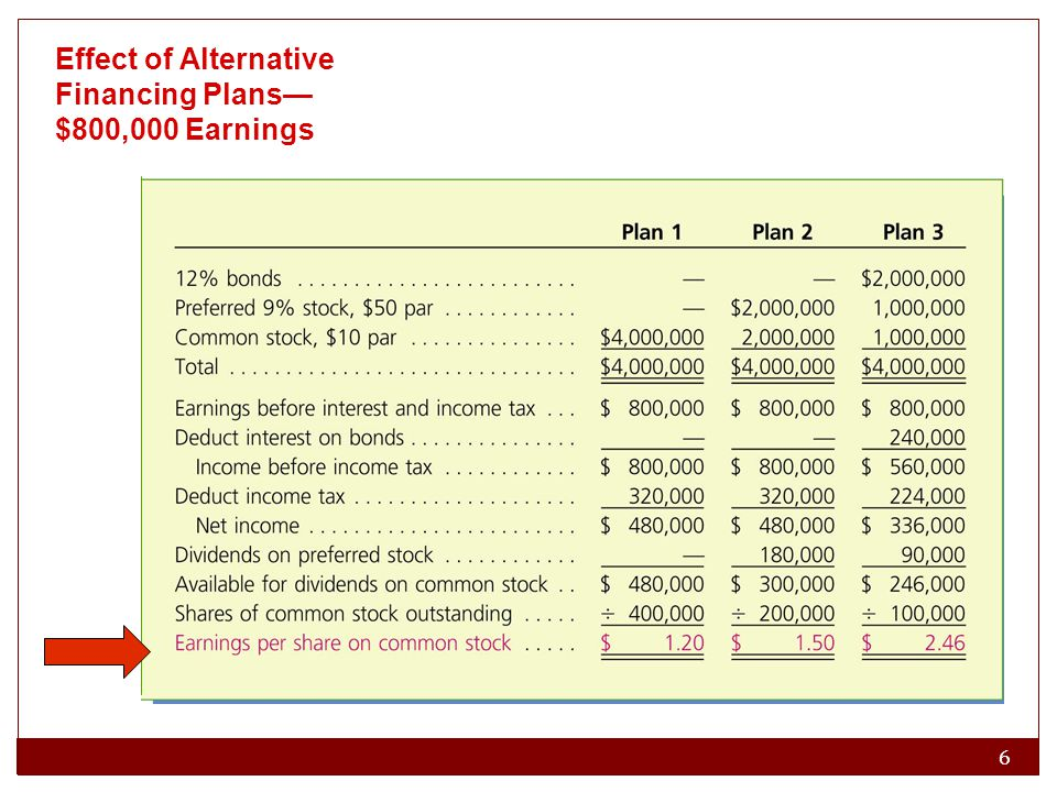 Effect of Alternative Financing Plans—$800,000 Earnings