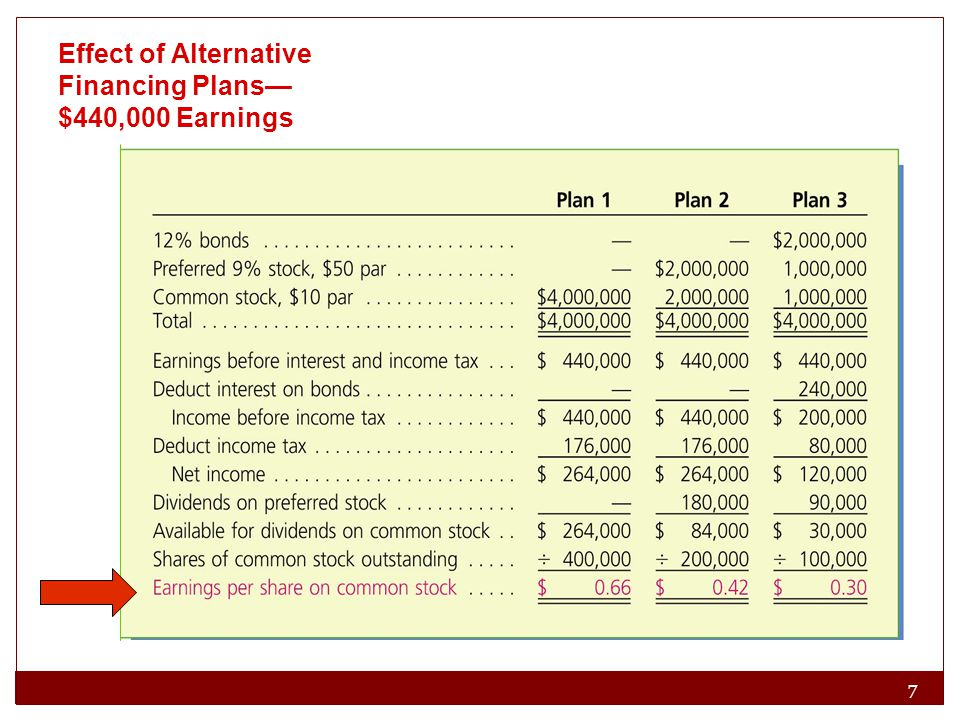 Effect of Alternative Financing Plans—$440,000 Earnings