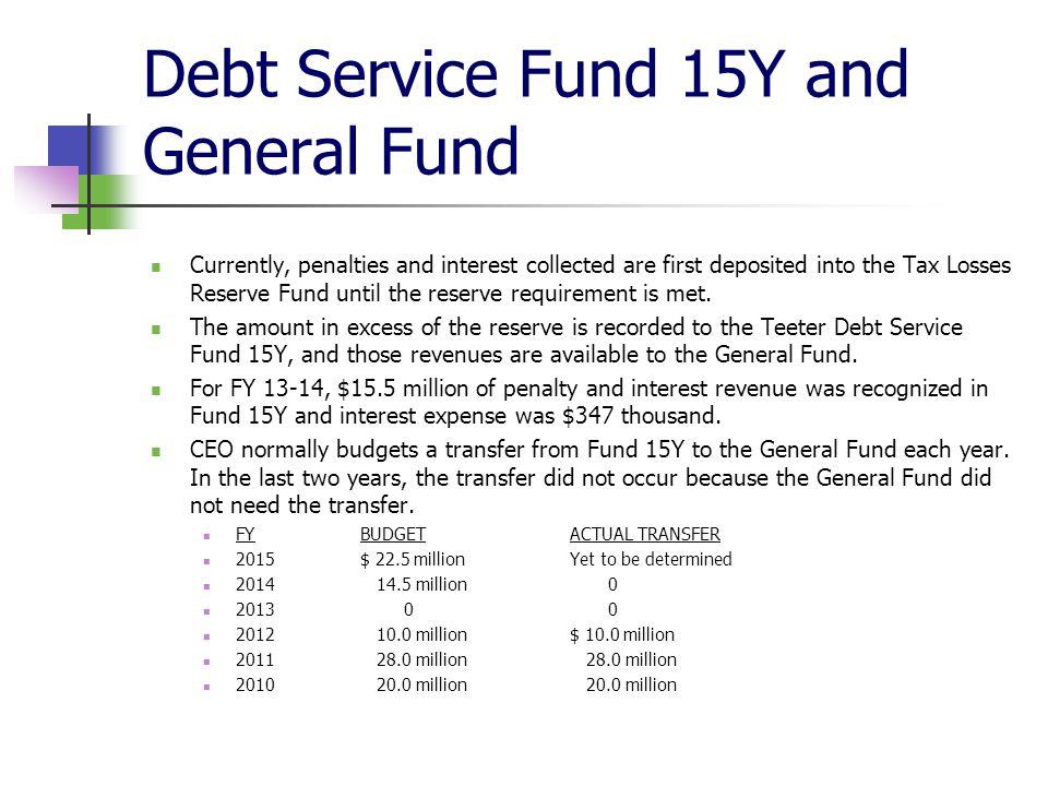 Debt Service Fund 15Y and General Fund